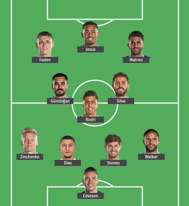 Manchester City predicted lineup to take on Aston Villa in the Premier League.